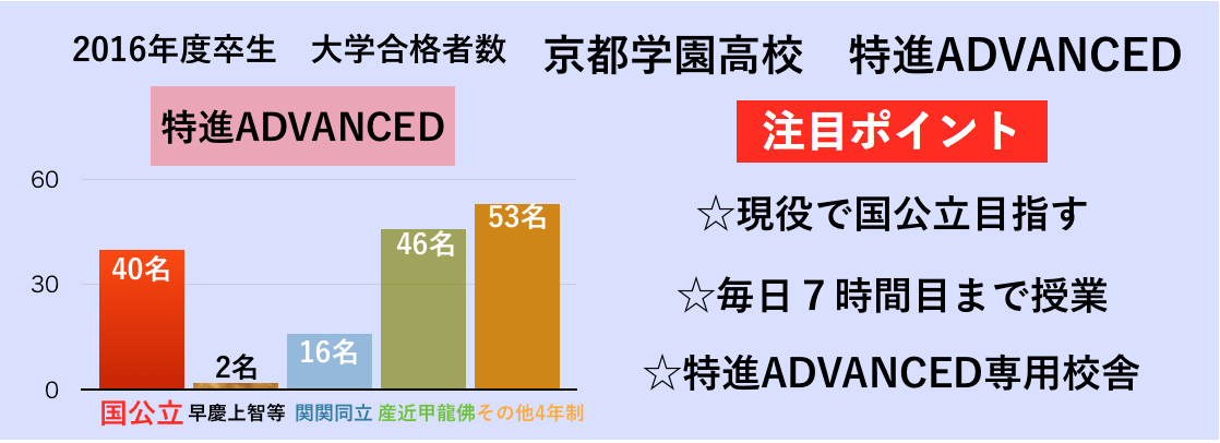 特進ADVANCED合格者