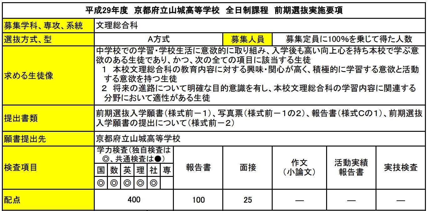 【保存版】早く知らなきゃ大変!!京都府公立高校の入試制度