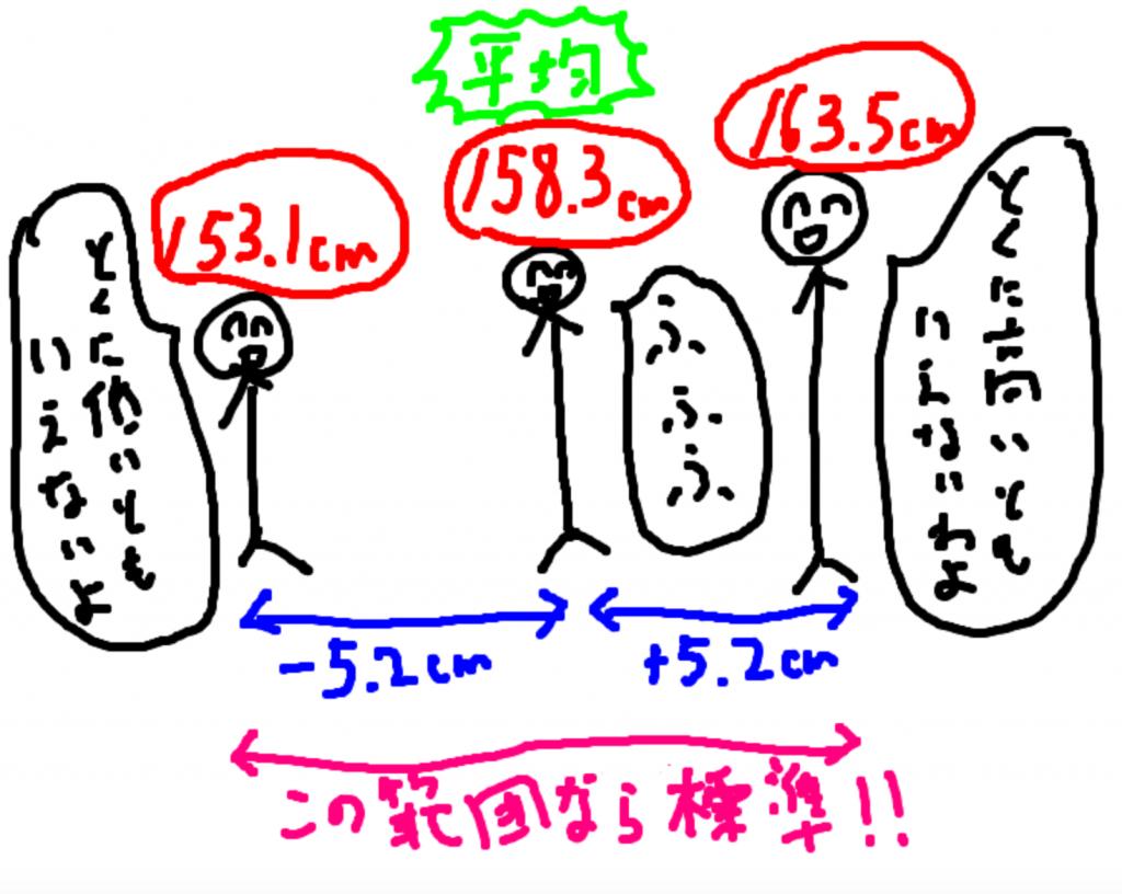 身長と標準偏差
