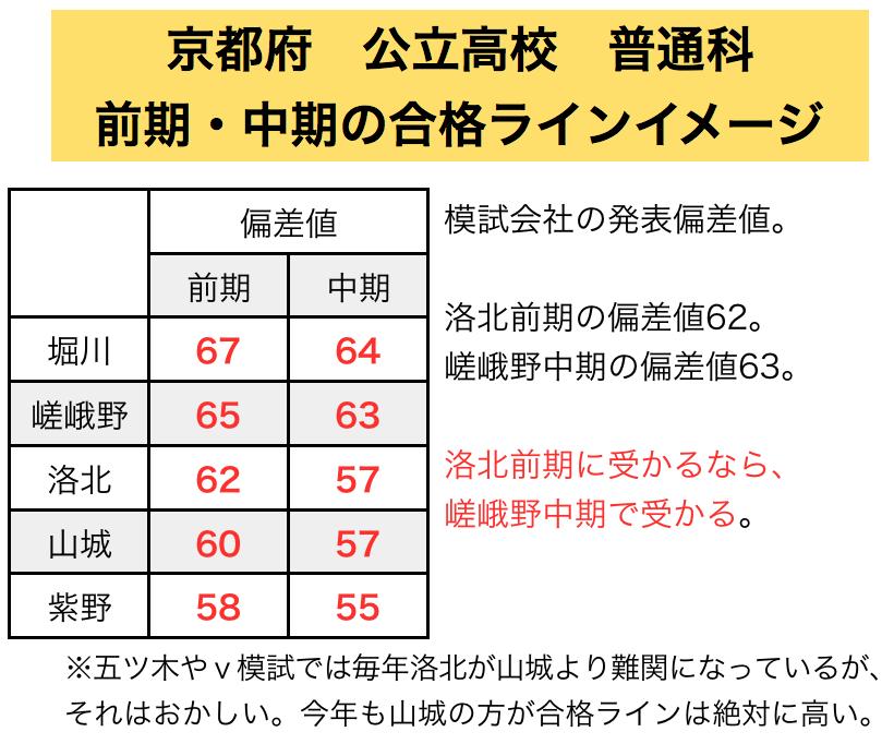 京都の公立高校の前期選抜は不合格になろう!不合格を前提にして、中期選抜に熱意を注ぐことが正しい受験戦略です。