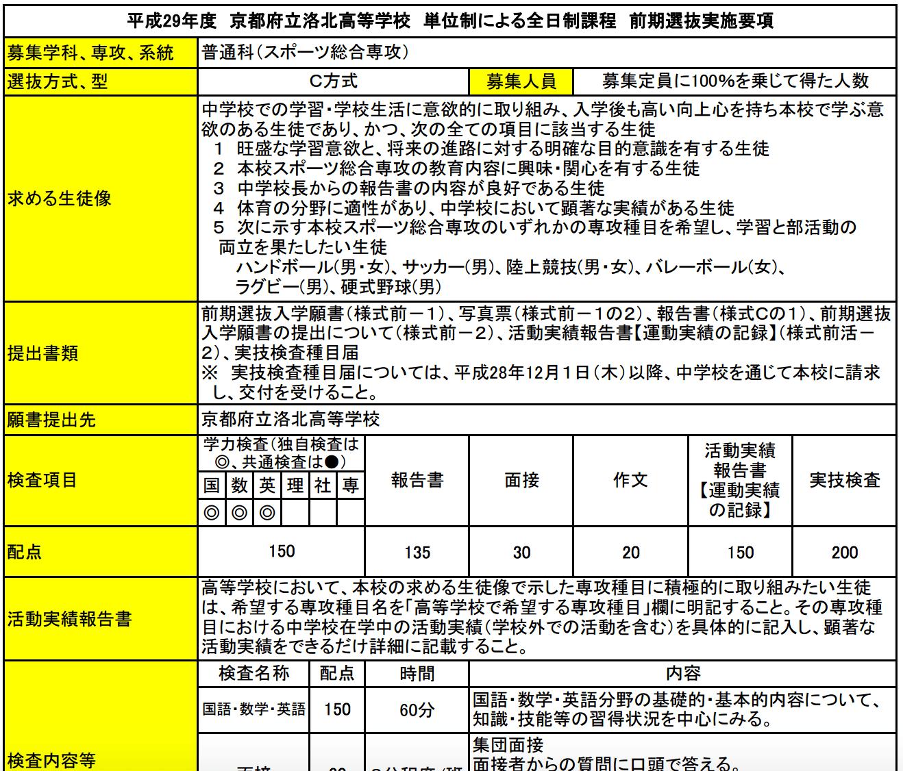 【普通科】京都府公立高校の前期選抜の制度を詳しく。A方式1型、A方式2型、B方式、C方式、活動実績報告書…など、ややこしい制度を分かりやすく解説します。