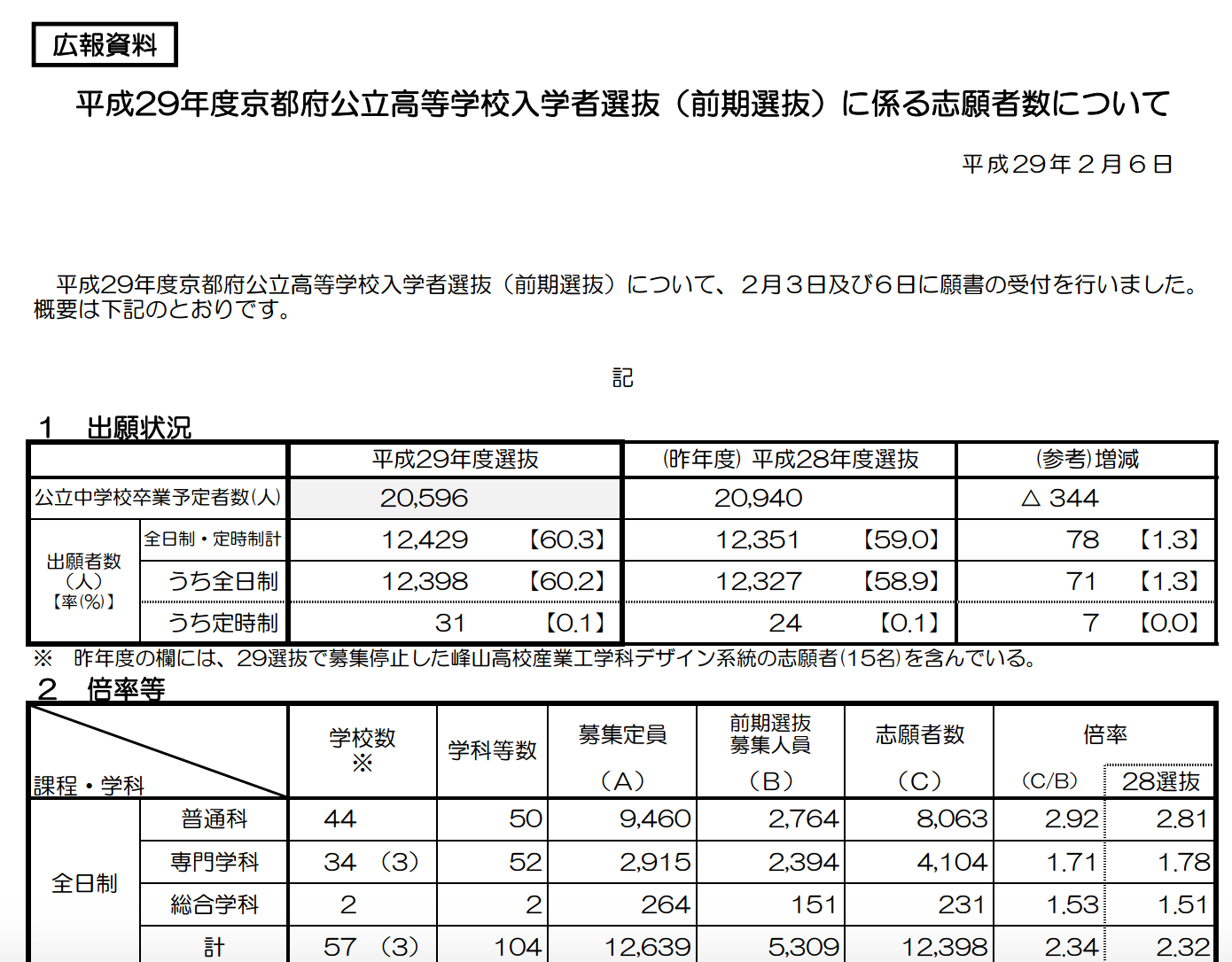 2017年の京都府の公立高校、前期選抜の倍率について!京都府の確定した倍率から、前期試験を考えます。4.00を超えた普通科では、合格は狙わないのが吉かもしれません。