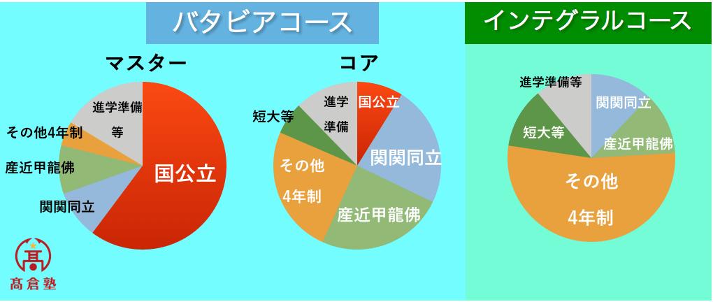 大谷高校実績グラフ