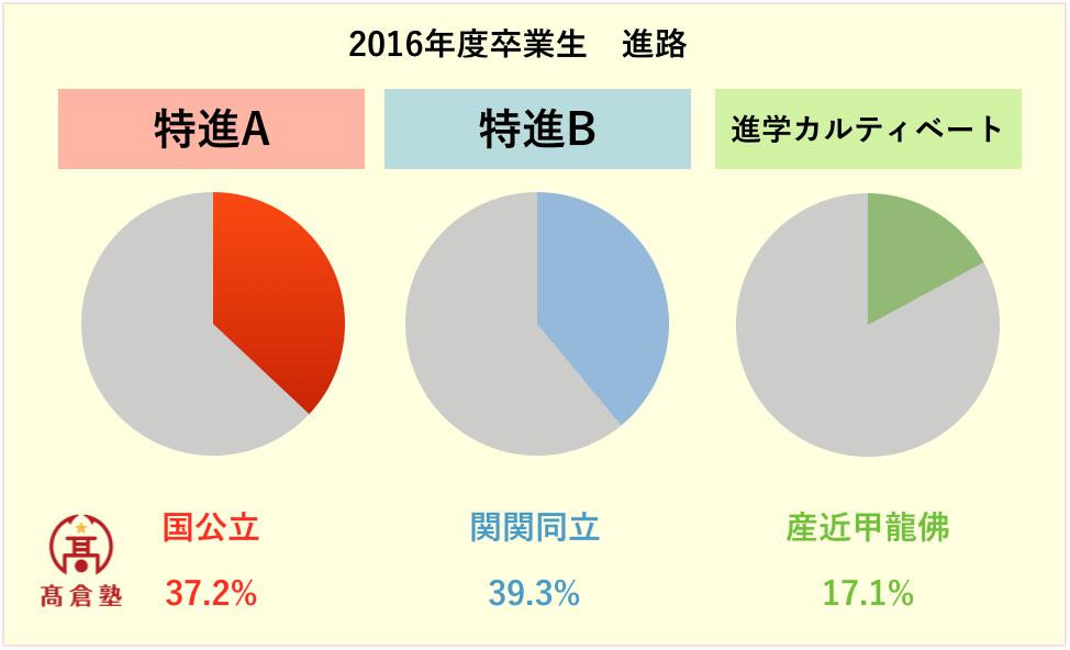 【花園高校】の偏差値など詳細を全て、京都のベテラン塾長が解説します!