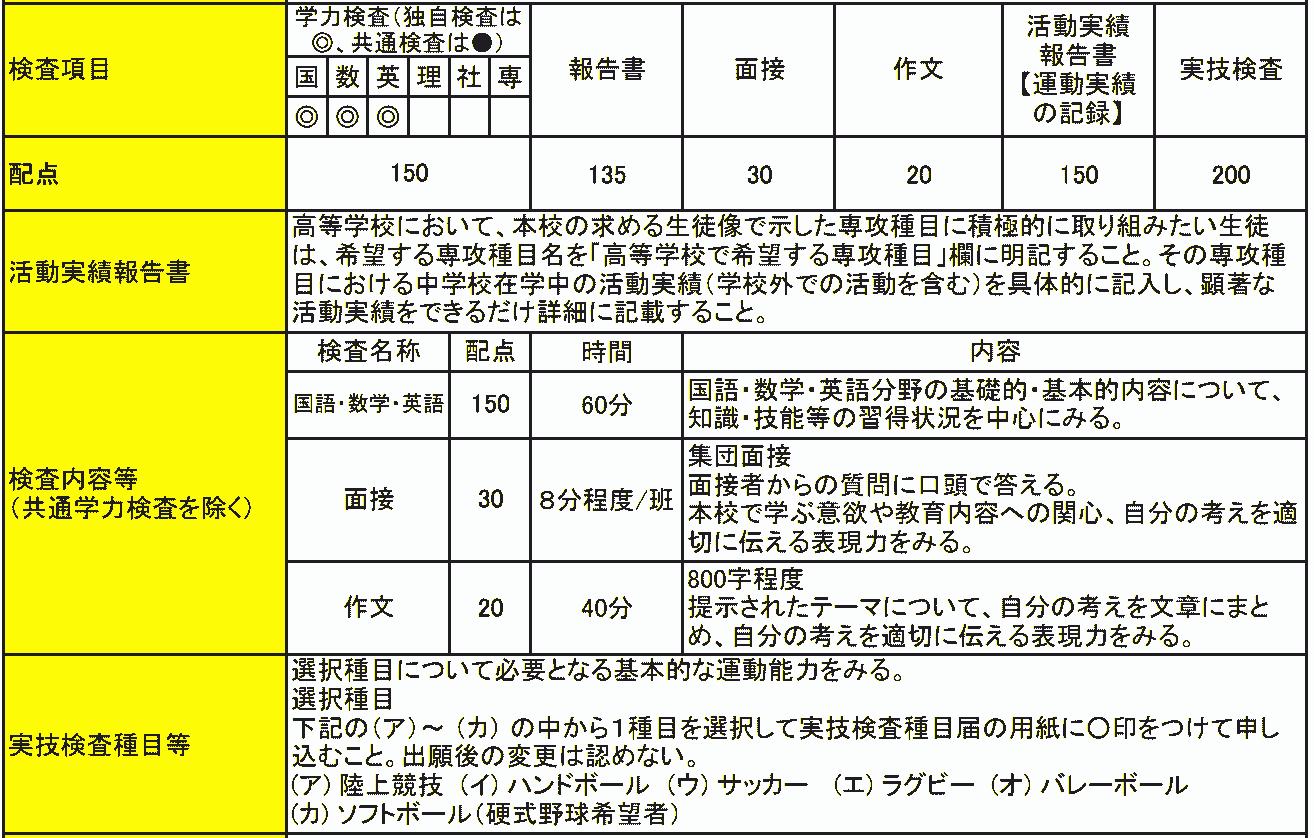 洛北高校 スポーツ総合専攻 前期選抜実施要項の抜粋