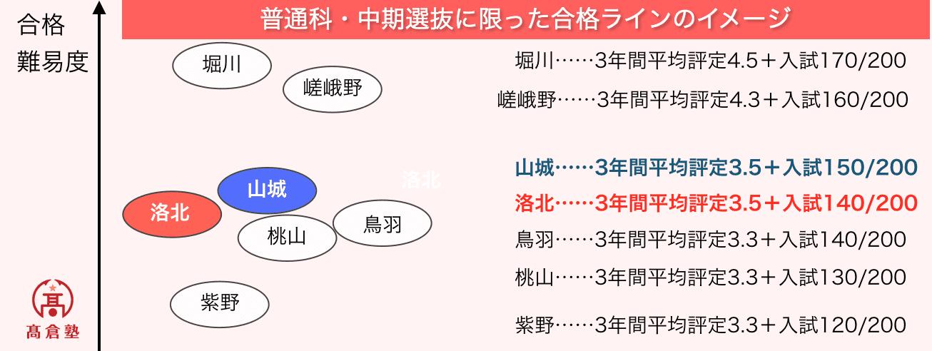 京都府公立高校の合格難易度