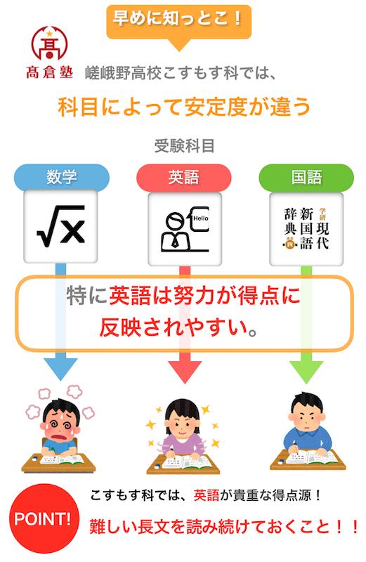 嵯峨野高校こすもす科は英語が命