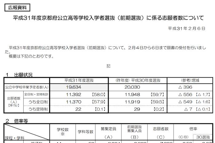 京都府公立高校 前期選抜倍率