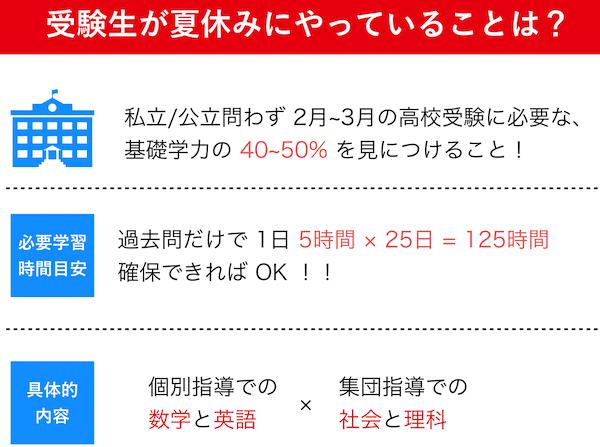 高倉塾の夏休みの取り組み(受験生編)