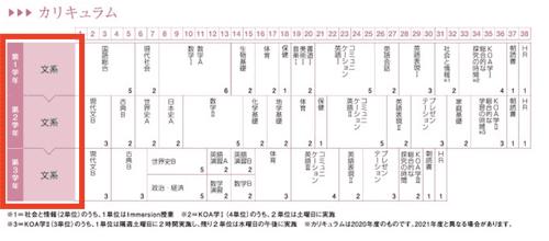 先端科学大学付属高校(京都学園高校)国際コースのカリキュラム