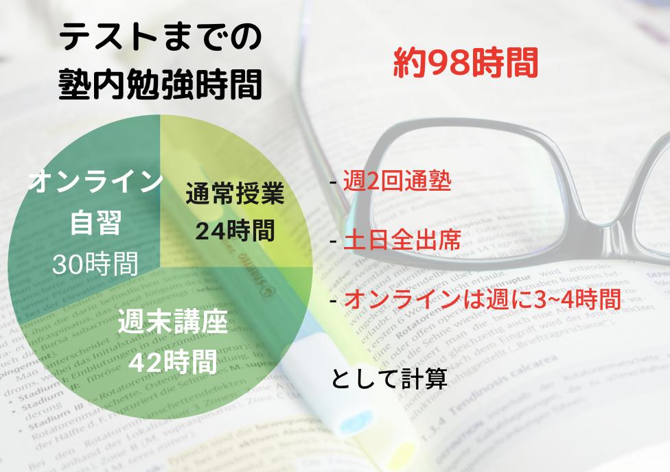 高倉塾の勉強時間